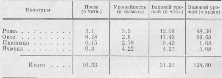 Таблица 1. Валовой урожай, полученный в среднем крестьянском хозяйстве