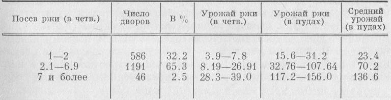 Таблица 2. Урожай ржи в крестьянских дворах