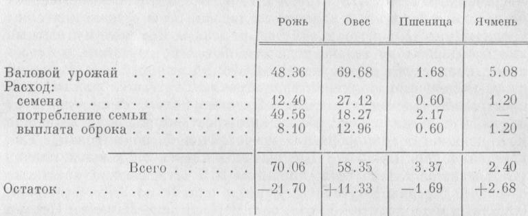 Таблица 3.  Приход и расход хлеба (в пудах) в среднем крестьянском хозяйстве  (не считая государственных повинностей)