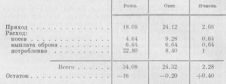 Таблица 4.  Приход и расход хлеба (в пудах) в бедном крестьянском хозяйстве