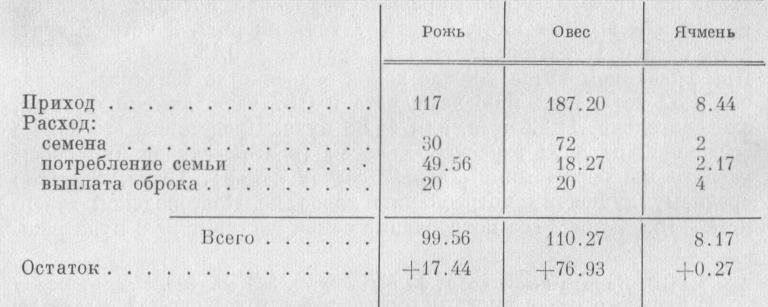 Таблица 5.  Приход и расход хлеба (в пудах) в зажиточном крестьянском хозяйстве