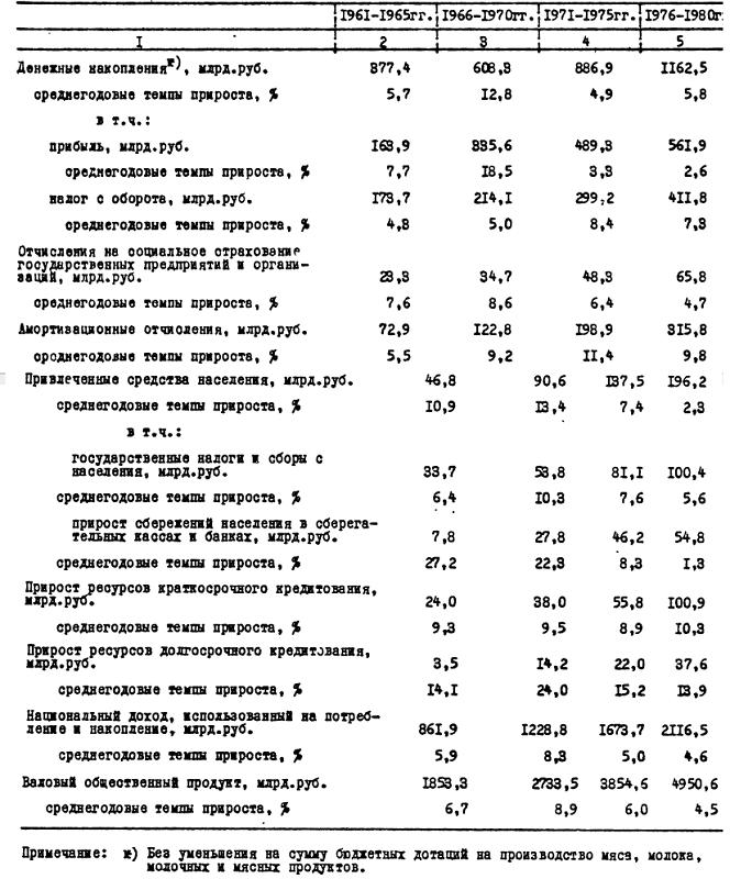 http://statehistory.ru/books/Kompleksnaya-programma-nauchno-tekhnicheskogo-progressa-SSSR--na-1986-2005-gody-Osnovnie-problemy-narodnogo-khozyajstva/1408123206_3dd2.png