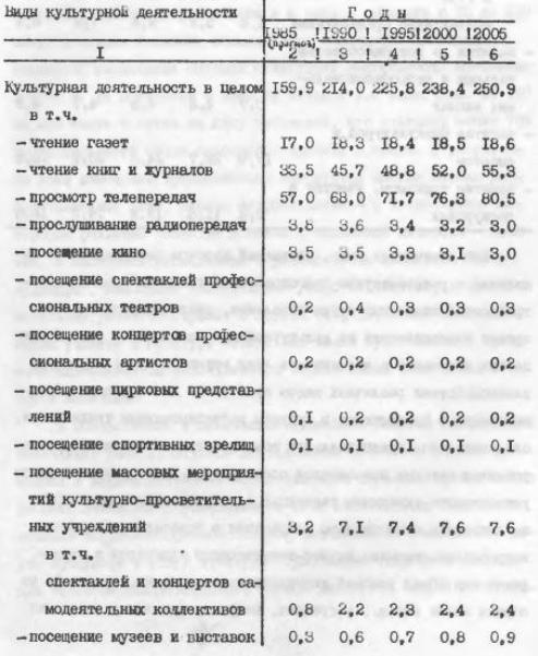 http://statehistory.ru/books/Kompleksnaya-programma-nauchno-tekhnicheskogo-progressa-SSSR-na-1986-2005-gody-Sotsialnye-problemy--povyshenie-narodnogo-blagosostoyaniya-i-razvitie-kultury/1409751148_9b17.jpg