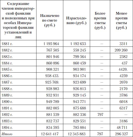 Даты По Истории Шпаргалка