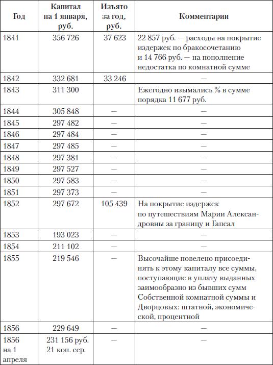 http://statehistory.ru/books/TSarskie-dengi--Dokhody-i-raskhody-Doma-Romanovykh/i_137.png