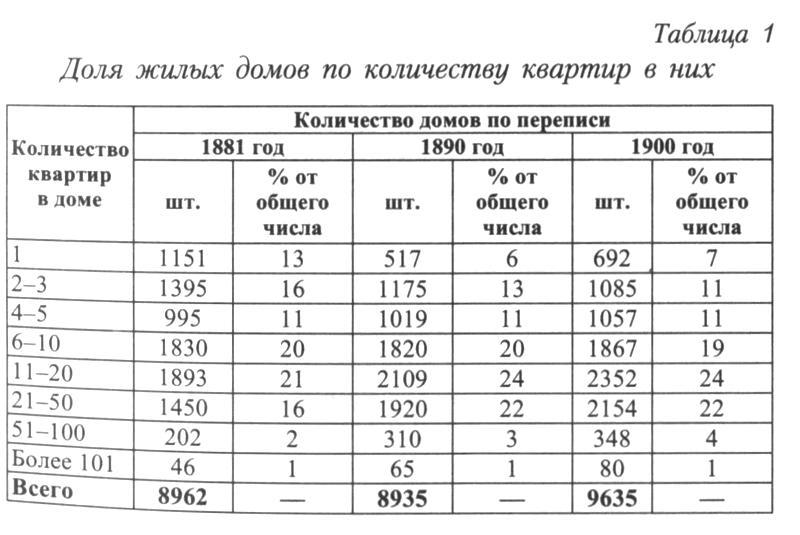 http://statehistory.ru/books/YUkhnyeva-E-D-_Peterburgskie-dokhodnye-doma--Ocherki-iz-istorii-byta--/1363019772_9cf7.jpg