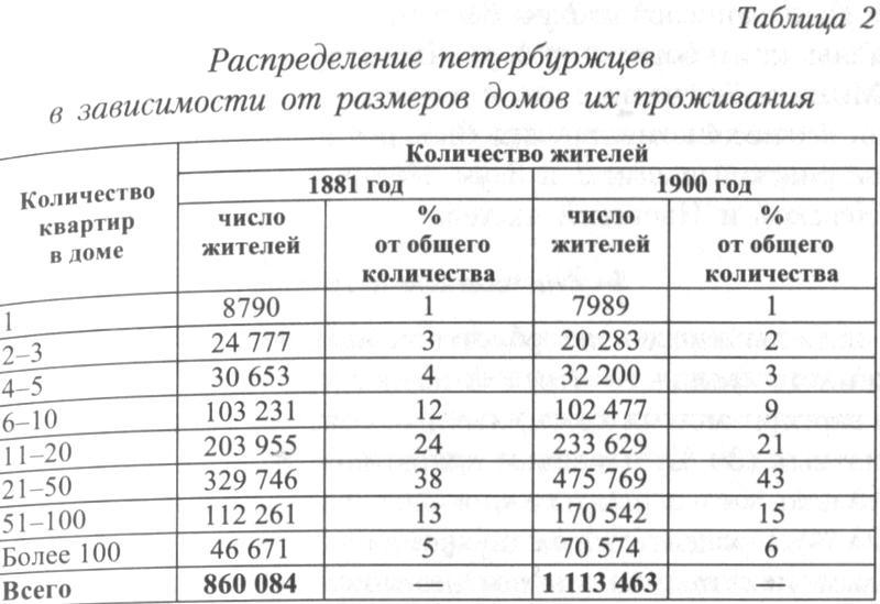 http://statehistory.ru/books/YUkhnyeva-E-D-_Peterburgskie-dokhodnye-doma--Ocherki-iz-istorii-byta--/1363019860_0cd8.jpg