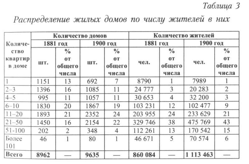 http://statehistory.ru/books/YUkhnyeva-E-D-_Peterburgskie-dokhodnye-doma--Ocherki-iz-istorii-byta--/1363020217_03bd.jpg