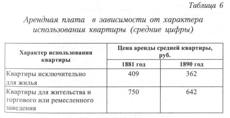 http://statehistory.ru/books/YUkhnyeva-E-D-_Peterburgskie-dokhodnye-doma--Ocherki-iz-istorii-byta--/1363024545_1d96.jpg