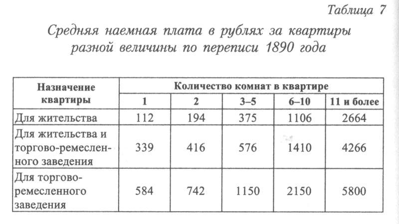 http://statehistory.ru/books/YUkhnyeva-E-D-_Peterburgskie-dokhodnye-doma--Ocherki-iz-istorii-byta--/1363024964_97f6.jpg