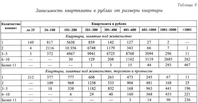 http://statehistory.ru/books/YUkhnyeva-E-D-_Peterburgskie-dokhodnye-doma--Ocherki-iz-istorii-byta--/1363025030_9f20.jpg