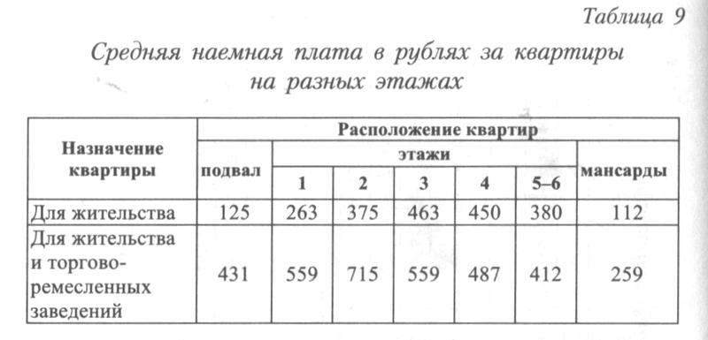 http://statehistory.ru/books/YUkhnyeva-E-D-_Peterburgskie-dokhodnye-doma--Ocherki-iz-istorii-byta--/1363025081_d6a1.jpg
