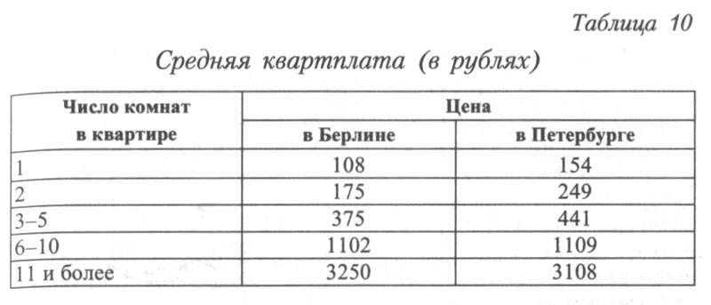 http://statehistory.ru/books/YUkhnyeva-E-D-_Peterburgskie-dokhodnye-doma--Ocherki-iz-istorii-byta--/1363025634_7794.jpg