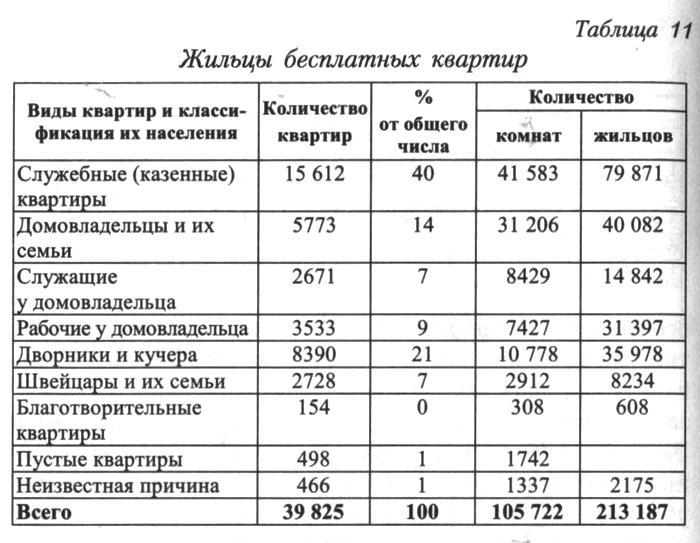 http://statehistory.ru/books/YUkhnyeva-E-D-_Peterburgskie-dokhodnye-doma--Ocherki-iz-istorii-byta--/1363025703_5318.jpg