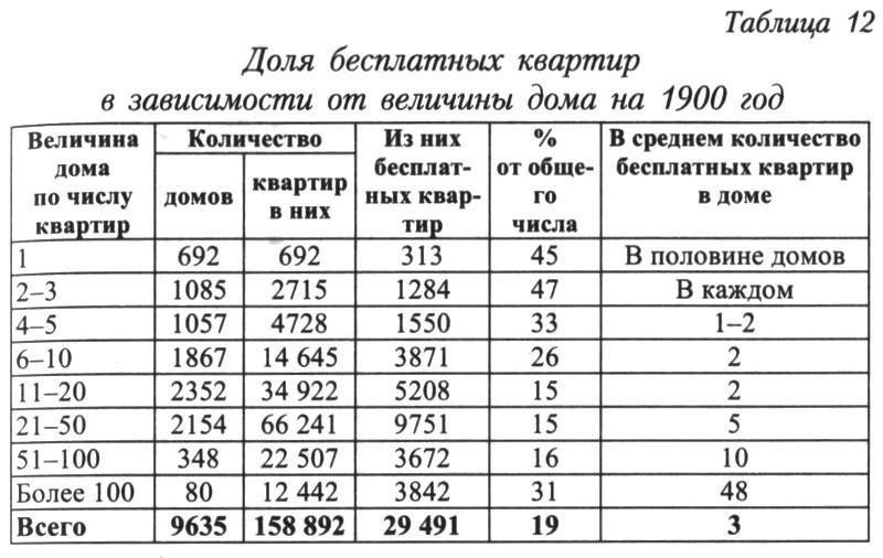 http://statehistory.ru/books/YUkhnyeva-E-D-_Peterburgskie-dokhodnye-doma--Ocherki-iz-istorii-byta--/1363025806_d8fc.jpg