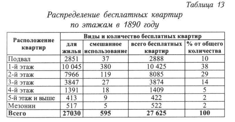 http://statehistory.ru/books/YUkhnyeva-E-D-_Peterburgskie-dokhodnye-doma--Ocherki-iz-istorii-byta--/1363025830_2ee3.jpg