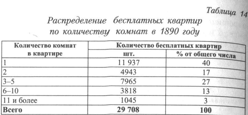 http://statehistory.ru/books/YUkhnyeva-E-D-_Peterburgskie-dokhodnye-doma--Ocherki-iz-istorii-byta--/1363025848_4397.jpg