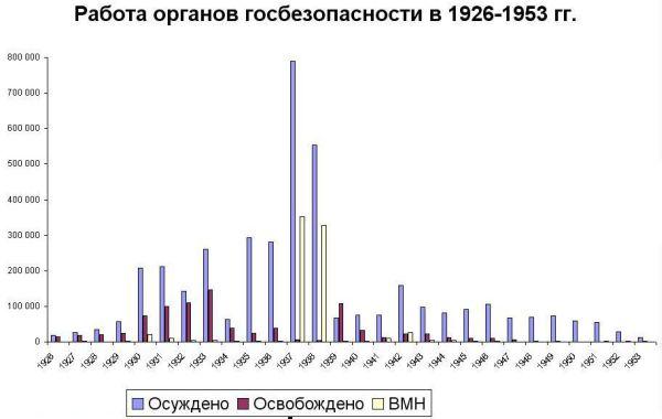 Сталинские репрессии. Великая ложь XX века - Страница 10 Repress_graph